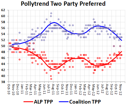 Pollytrend: cut out the noise and Labor's numbers are up