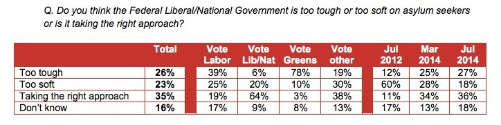 Essential: voters continue to mark the government down