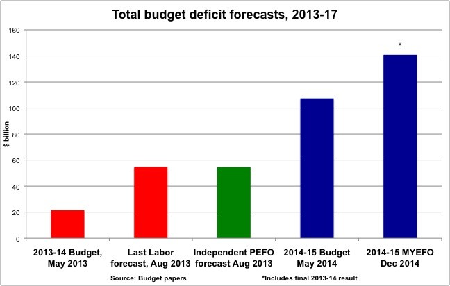 The government is busily shaping expectations about next week's budget, but it's clear there'll be no significant improvement in the budget deficit.