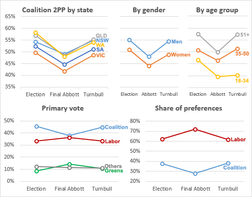 The polls suggest a 7% increase in the Coalition primary vote has taken an even bigger bite out of the Greens than Labor.