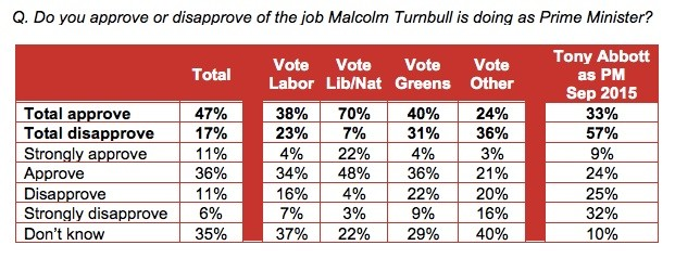 Essential: Turnbull wows voters on debut