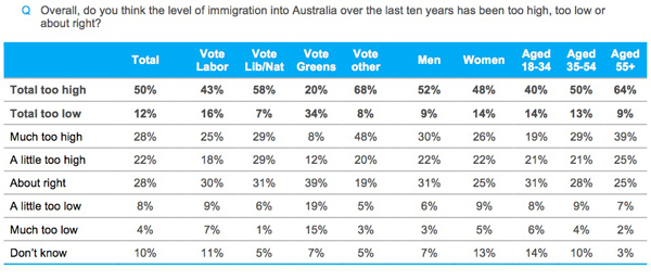 Half of Australians think immigration is too high