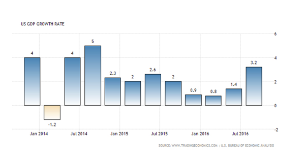 austin-us-gdp-growth-rate