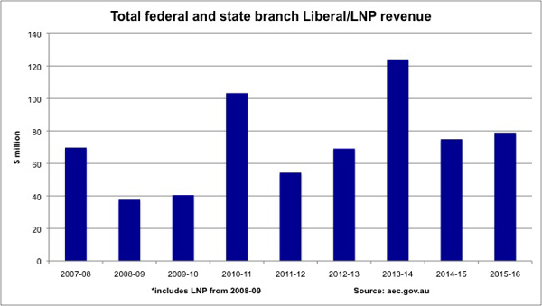 The Liberal Party's financial fortunes have slumped as falling donations bite into the party's capacity to fight federal and state elections, <b>Bernard Keane</b> and <b>Josh Taylor</b> write.