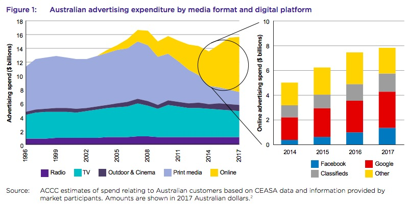 Australia challenges Google, Facebook market power, calls for increased consumer choice